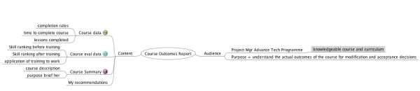 report writing concept map resized 600