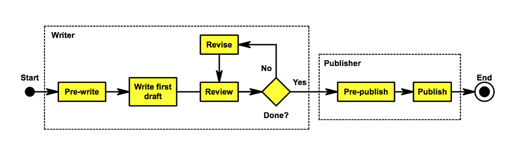 Figure 1 blog writing map for technical writing
