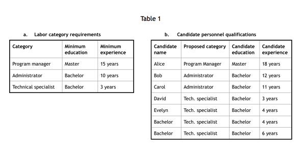 table 1 a & b example for technical writing
